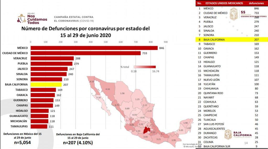 Numero-de-muertes-en-Baja-California-hasta-el-29-de-junio-por-estado-en-México-coronavirus