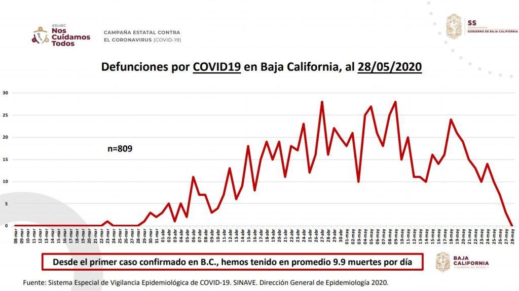 9.9 muertes diarias desde que comenzó la pandemia en Baja California